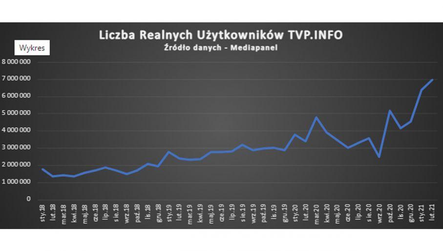 Wyniki portalu tvp.info od początku 2018 roku