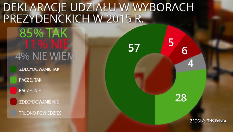 """Badanie przeprowadził w dniach 10-11 grudnia 2014 ośrodek TNS Polska na zlecenie """"Wiadomości"""" TVP1"""