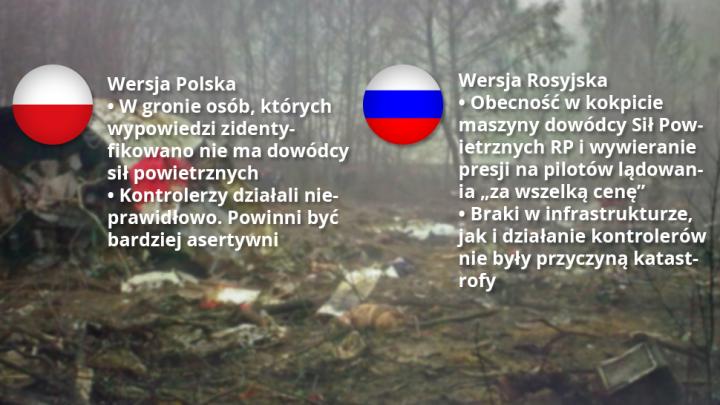 Katastrofa smoleńska po polsku i rosyjsku  Na czym polega