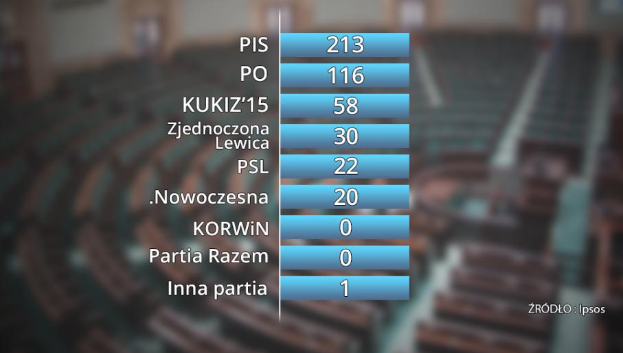 Symulacja rozkładu mandatów w nowym Sejmie (fot. tvp.info)
