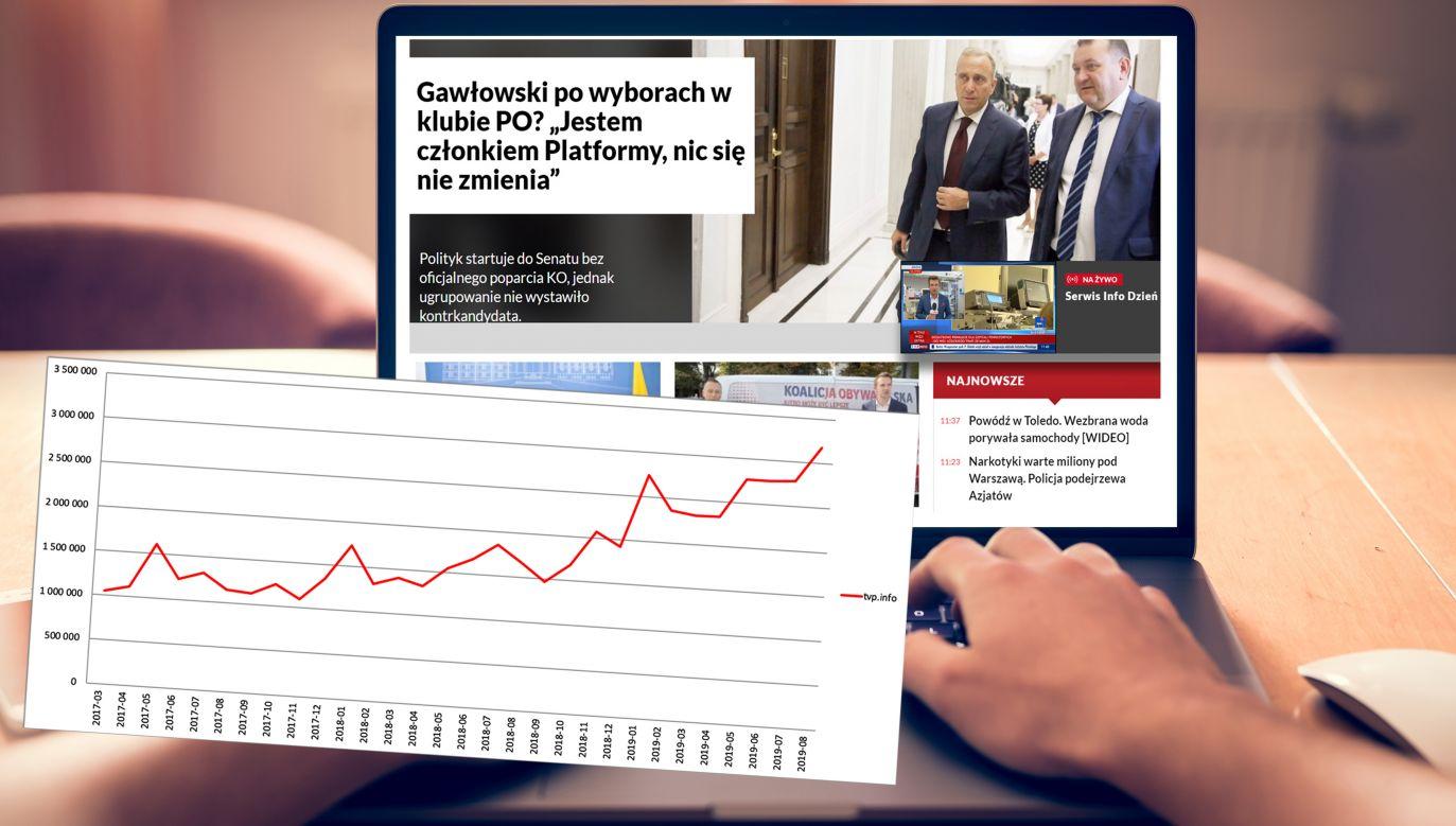 Portal tvp.info jako jedyny nie zanotował charakterystycznego dla okresu wakacyjnego spadku liczby użytkowników; wręcz przeciwnie, notował ciągłe wzrosty (fot. TVP Info, Shutterstock)